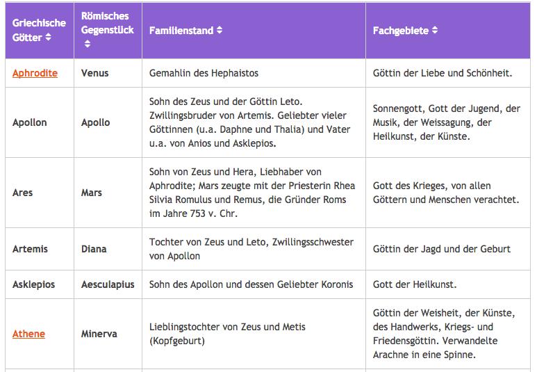 Liste Griechische Götter Göttinnen Römische Götter