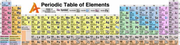 Alle chemische Elemente des Periodensystems auf Taschenhirn.de